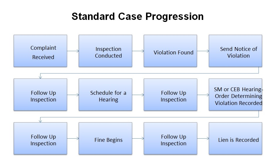 Standard Case Progression